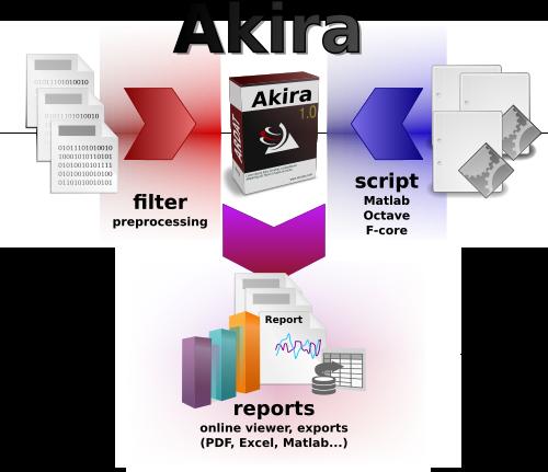 akira-funkce
